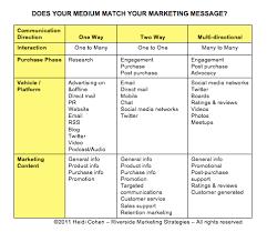 9 best images of marketing chart form marketing communication