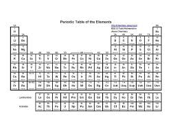 What Does The Element Symbol On The Periodic Table Indicate Free Printable Periodic Tables Pdf