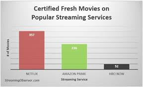 netflix has more u0027certified fresh u0027 movies than hbo and amazon