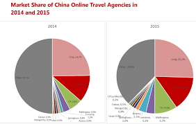 online travel images Online travel booking grows in china but traditional agents still png
