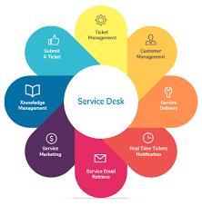 what is service desk service desk definition help desk software