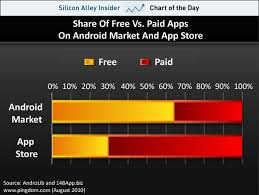 free paid apps android chart of the day apple s app store dominated by pay apps