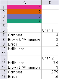 vba conditional formatting of charts by value peltier tech blog