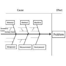 fishbone cause and effect or ishikawa diagram