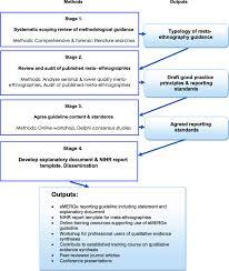 design studies journal template mixed methods research design