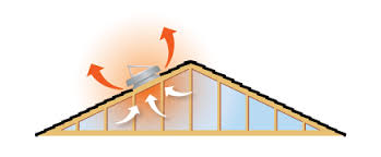 how natural light solar attic fans and attic venting work