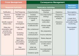 management action plan template guide on emergency action plan