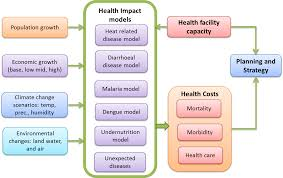 global climate change and health the right to health in a climate