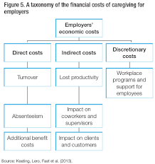 Caregiver Duties For Resume Caregiving For Older Adults With Disabilities Present Costs