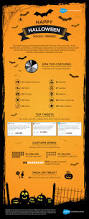 halloween by the numbers infographic top stats social trends