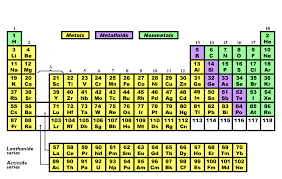 Valancy Table Mainly Science Gisboyshigh Periodic Table