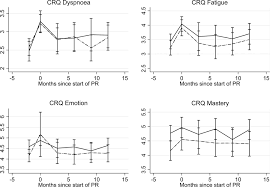 the effects of maintenance schedules following pulmonary