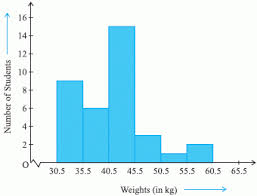 graphical representation of statistical data histograms high