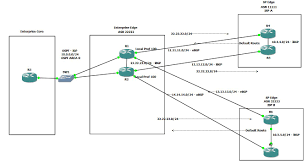 Bgp Route Map by It Blogtorials Configuring Bgp Dual Multihomed Design