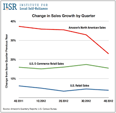 best buy quarterly sales after 20 years congress may finally pass internet sales tax is