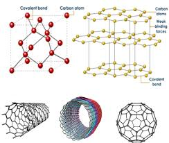 carbon nanotube based polymer composites synthesis properties