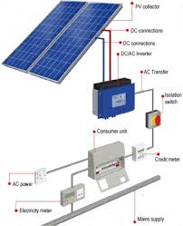 schematics for pv solar panels photovoltaic installations