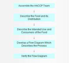 What Is The Purpose Of The Periodic Table Hazard Analysis Critical Control Point Haccp U003e Haccp Principles