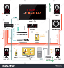 home theater computer wiring home theater music system vector stock vector 406778263