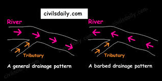 definition pattern of drainage drainage system best solutions of trellis drainage pattern