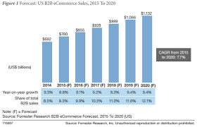 U S B2c E Commerce Volume 2015 Statistic B2b Ecommerce Sales To Top 1 Trillion By 2020 Forrester Zdnet