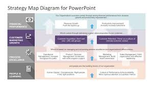 strategy map template strategy map powerpoint diagram