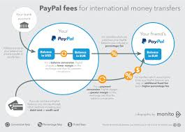 avoid paypal money transfer currency conversion fees currencyfair
