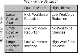 workforce reduction a simulation based optimization algorithm for slack reduction and