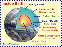 Temperature Of The Interior Of The Sun Inside The Earth Enchanted Learning Software