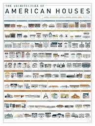 Colonial American Homes by The Architecture Of American Homes Earthly Mission