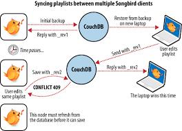 couchdb design document editor 1 3 eventual consistency apache couchdb 2 1 documentation