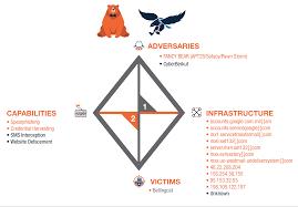 Missouri Compromise Map Activity Russia Hacks Bellingcat Mh17 Investigation Threatconnect
