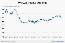 least expensive place to live in usa average hourly earnings growth june 2017 business insider