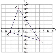 points in the coordinate plane ck 12 foundation