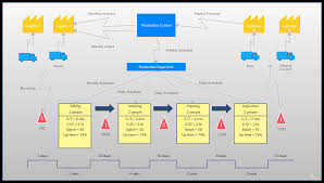 Mapping Tools Corning Value Stream Mapping Basic Value Stream Map Corning