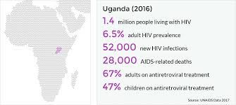 hiv and aids in uganda avert