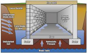How To Stop Water From Leaking Into Basement by Why Is My Basement Leaking When It Rains Nusite Waterproofing