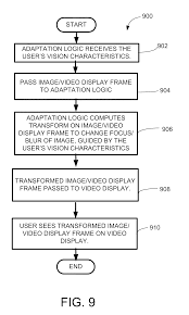 Sample Resumes 2014 by Patent Us20110157180 Virtual Vision Correction For Video Display