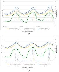 sustainability free full text overheating and daylighting