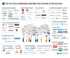 Ferris State University Map by The Ed Tech Market Map 90 Startups Writing The Future Of Education