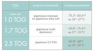temperature chambre la gigoteuse adaptée à votre bébé aden anais