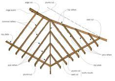 Hip Roof Measurements Calculate Roof Slope Rafter Length Roof Area And Convert Roof