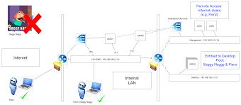 Home Lab Network Design Lenzker U0027s Vmware Horizon Guide Implementation Restrict