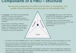 what is project management office pmo why pmo and how to setup
