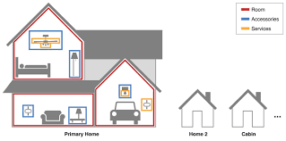 life with homekit our experiences with apple s home automation apple has built homekit to divide up your home automation accessories into various logical groupings for convenient organization and control