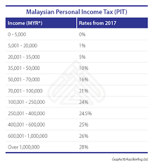 income tax forms malaysia 2016 individual income tax in malaysia for expatriates asean business news