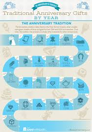 year anniversary gift traditional anniversary gifts by year visual ly