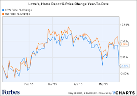 Home Depot Price Match by Lowe U0027s Fails To Man Up Against Home Depot Underestimates Menards