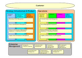 operating model diagram google search model diagrams