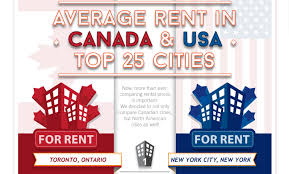 Average Rent Cost by Comparing The Cost To Rent Apartments In Cities Across Canada And